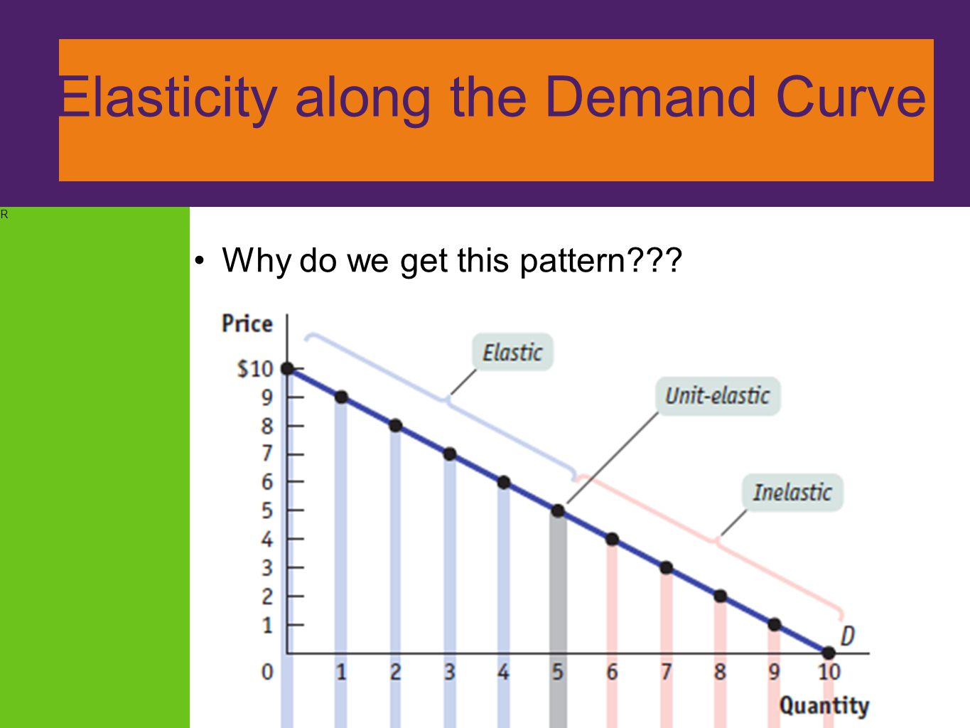 R ElElasticity along the Demand Curve Why do we get this pattern???