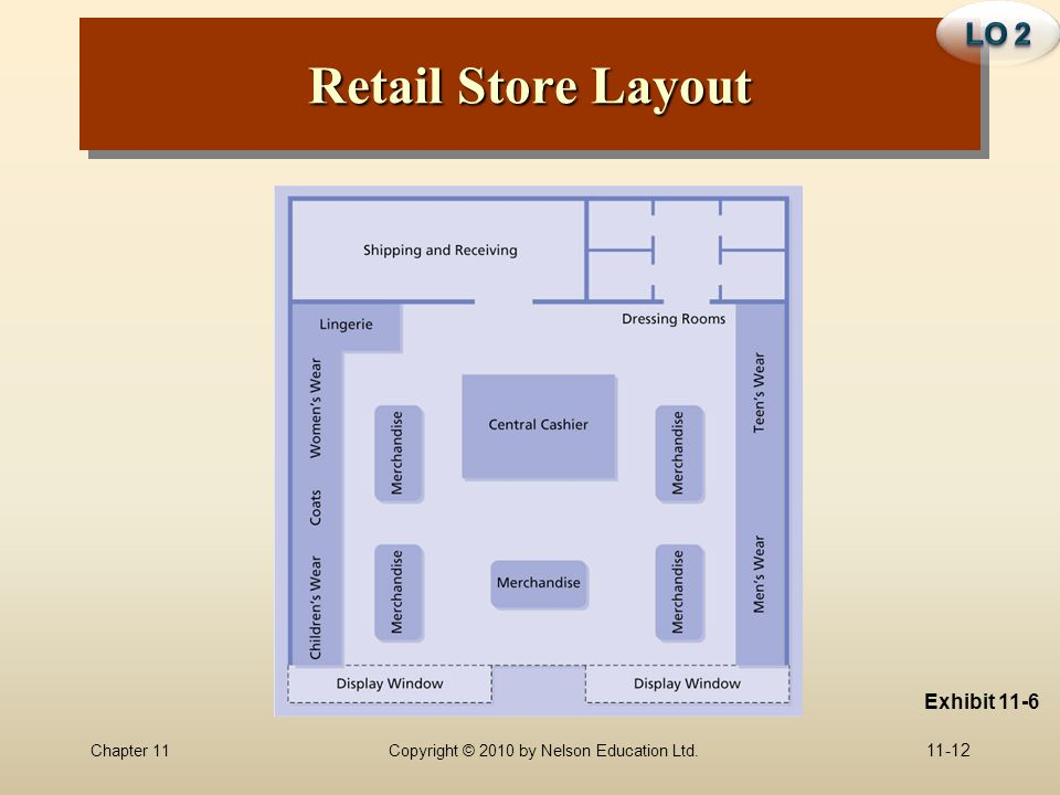 Chapter 11Copyright © 2010 by Nelson Education Ltd. 11-12 Retail Store Layout Exhibit 11-6