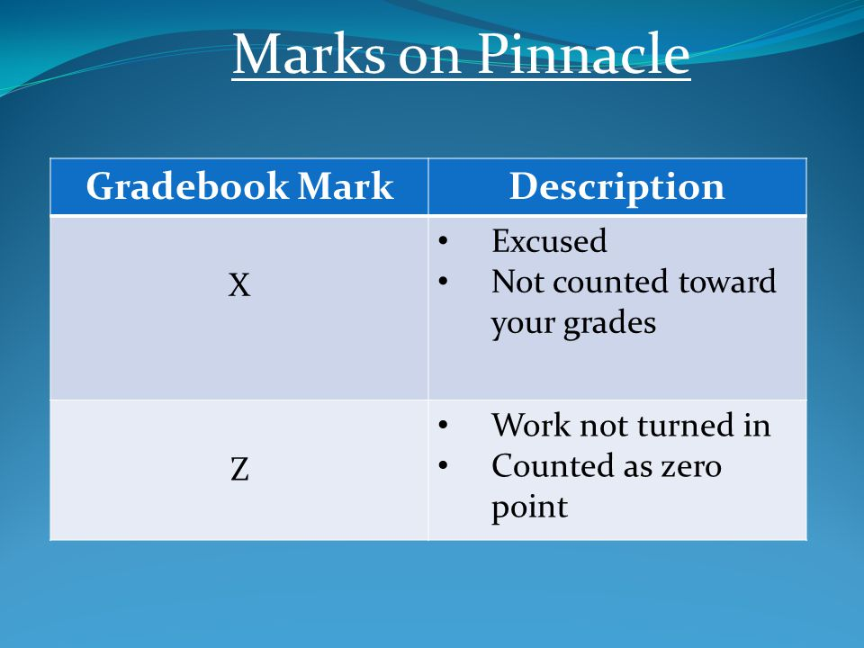 Marks on Pinnacle Gradebook MarkDescription X Excused Not counted toward your grades Z Work not turned in Counted as zero point