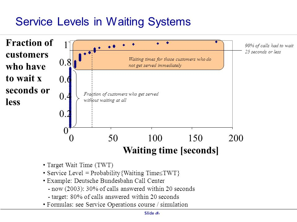 Slide 11 Target Wait Time (TWT) Service Level = Probability{Waiting Time  TWT} Example: Deutsche Bundesbahn Call Center - now (2003): 30% of calls answered within 20 seconds - target: 80% of calls answered within 20 seconds Formulas: see Service Operations course / simulation 0 0.2 0.4 0.6 0.8 1 050100150200 Waiting time [seconds] Fraction of customers who have to wait x seconds or less Waiting times for those customers who do not get served immediately Fraction of customers who get served without waiting at all 90% of calls had to wait 25 seconds or less Service Levels in Waiting Systems