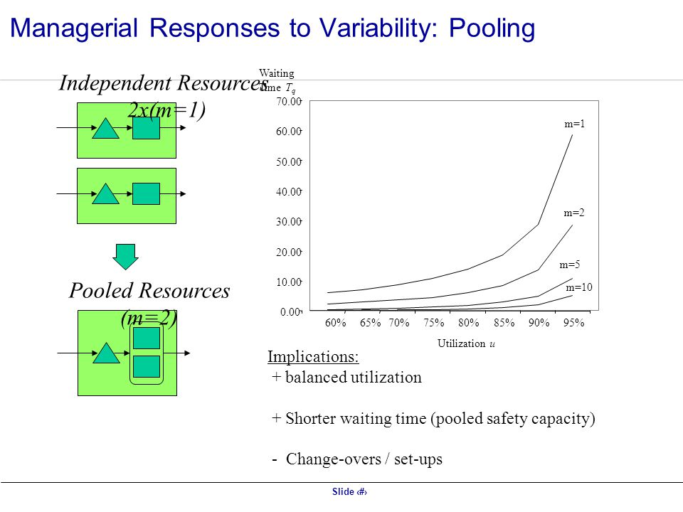 Slide 12 Independent Resources 2x(m=1) Pooled Resources (m=2) 0.00 10.00 20.00 30.00 40.00 50.00 60.00 70.00 60%65% m=1 m=2 m=5 m=10 70%75%80%85%90%95% Waiting Time T q Utilization u Implications: + balanced utilization + Shorter waiting time (pooled safety capacity) - Change-overs / set-ups Managerial Responses to Variability: Pooling