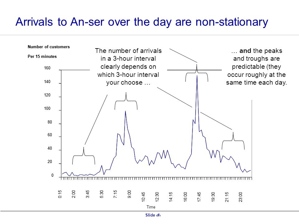 Slide 25 Arrivals to An-ser over the day are non-stationary The number of arrivals in a 3-hour interval clearly depends on which 3-hour interval your choose … … and the peaks and troughs are predictable (they occur roughly at the same time each day.
