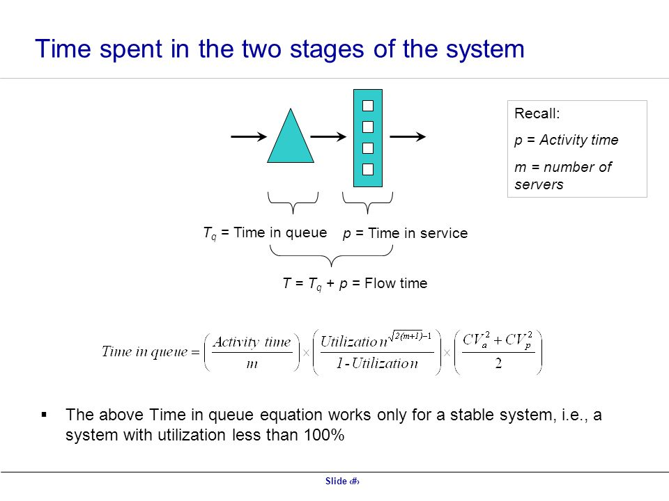 Slide 35 Time spent in the two stages of the system T q = Time in queue p = Time in service T = T q + p = Flow time  The above Time in queue equation works only for a stable system, i.e., a system with utilization less than 100% Recall: p = Activity time m = number of servers