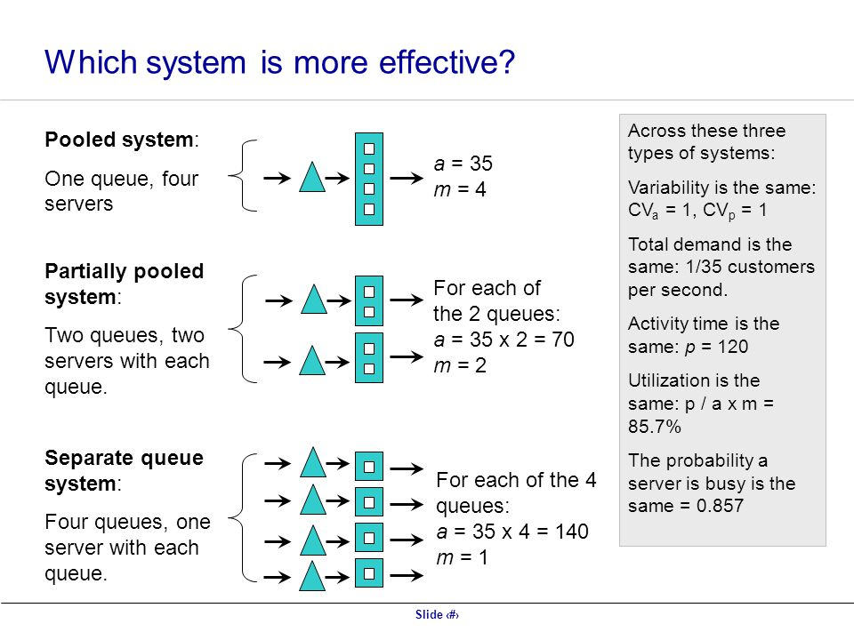 Slide 40 Which system is more effective? Pooled system: One queue, four servers Partially pooled system: Two queues, two servers with each queue. Sepa