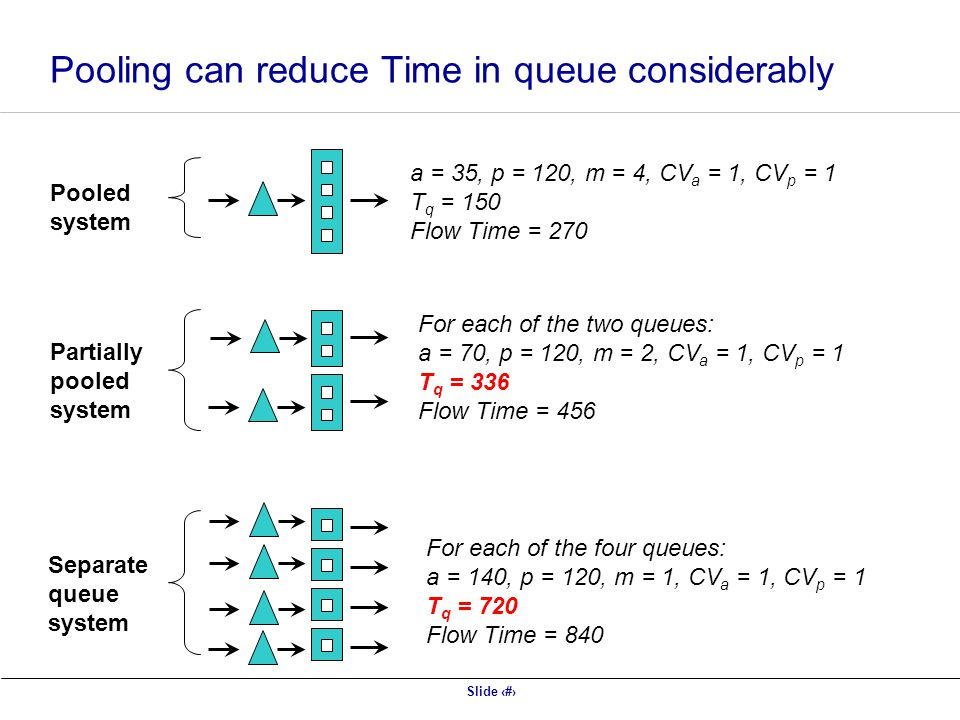 Slide 41 Pooling can reduce Time in queue considerably Pooled system Partially pooled system Separate queue system a = 35, p = 120, m = 4, CV a = 1, C