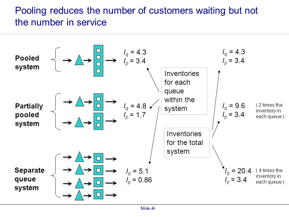 Slide 42 Pooling reduces the number of customers waiting but not the number in service Pooled system Partially pooled system Separate queue system I q = 4.3 I p = 3.4 I q = 4.8 I p = 1.7 I q = 5.1 I p = 0.86 I q = 4.3 I p = 3.4 I q = 9.6 I p = 3.4 I q = 20.4 I p = 3.4 Inventories for each queue within the system Inventories for the total system ( 2 times the inventory in each queue ) ( 4 times the inventory in each queue )