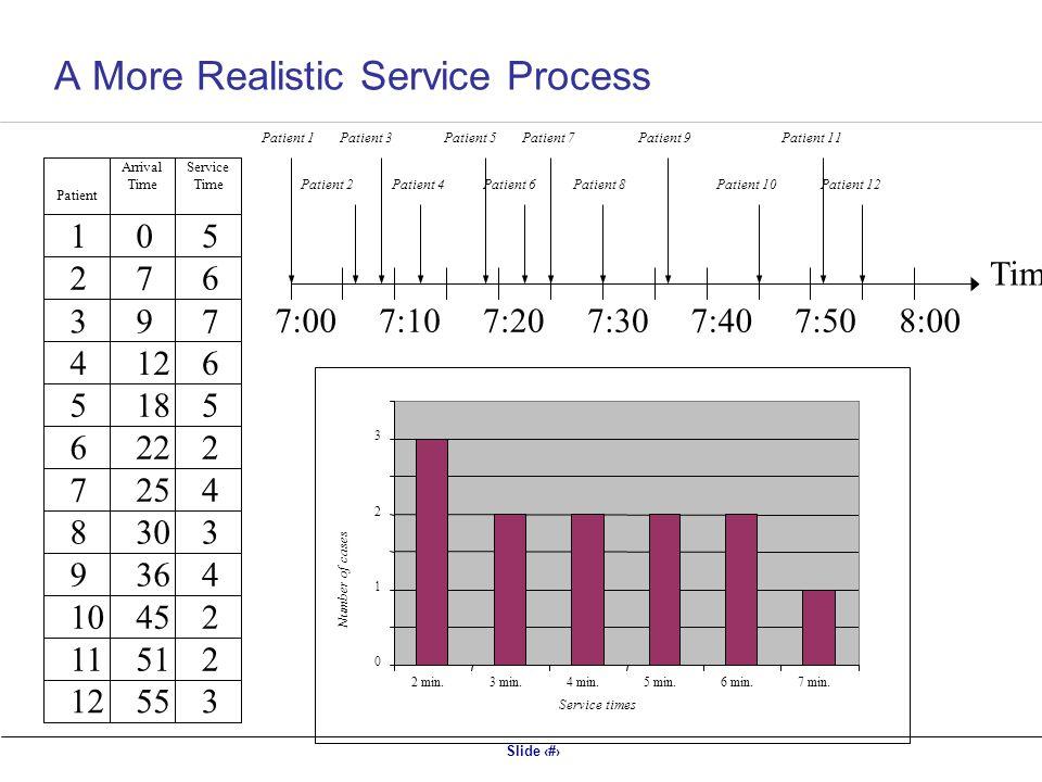 Slide 5 Patient Arrival Time Service Time 1 2 3 4 5 6 7 8 9 10 11 12 0 7 9 18 22 25 30 36 45 51 55 5 6 7 6 5 2 4 3 4 2 2 3 Time 7:107:207:307:407:508:007:00 Patient 1Patient 3Patient 5Patient 7Patient 9Patient 11 Patient 2Patient 4Patient 6Patient 8Patient 10Patient 12 0 1 2 3 2 min.3 min.4 min.5 min.6 min.7 min.