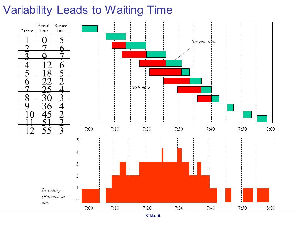Slide 6 7:007:107:207:307:407:50 Inventory (Patients at lab) 5 4 3 2 1 0 8:00 7:00 7:107:207:307:407:508:00 Wait time Service time Patient Arrival Time Service Time 1 2 3 4 5 6 7 8 9 10 11 12 0 7 9 18 22 25 30 36 45 51 55 5 6 7 6 5 2 4 3 4 2 2 3 Variability Leads to Waiting Time