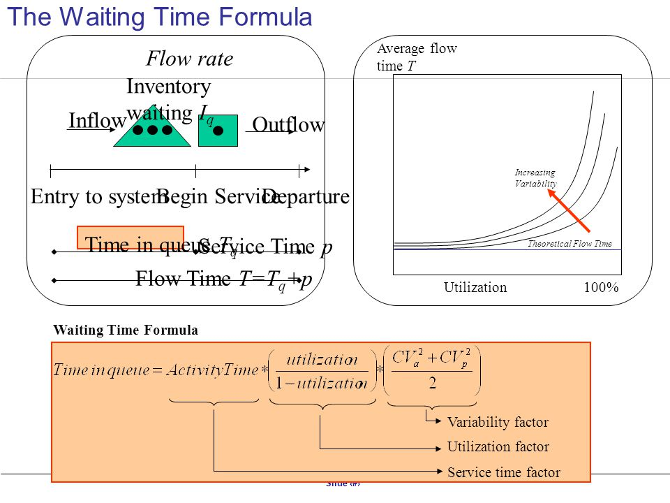 Slide 8 Average flow time T Theoretical Flow Time Utilization100% Increasing Variability Waiting Time Formula Service time factor Utilization factor V