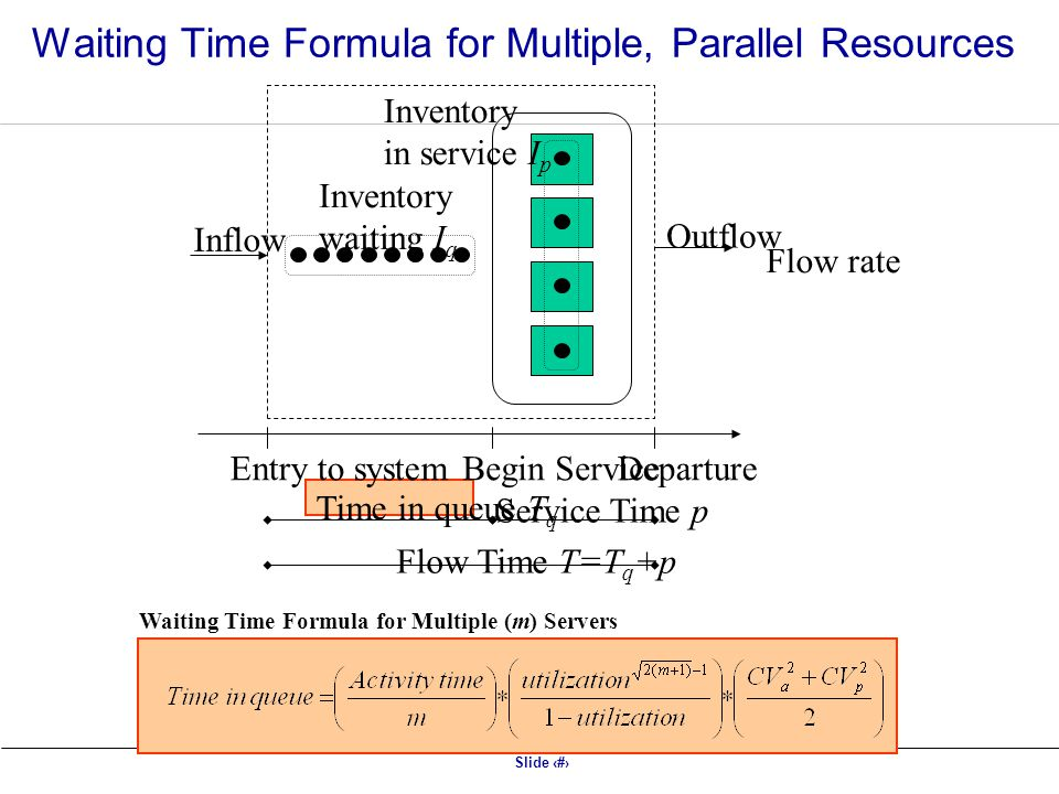Slide 9 Waiting Time Formula for Multiple (m) Servers Inflow Outflow Inventory waiting I q Entry to systemDepartureBegin Service Time in queue T q Service Time p Flow Time T=T q +p Inventory in service I p Flow rate Waiting Time Formula for Multiple, Parallel Resources