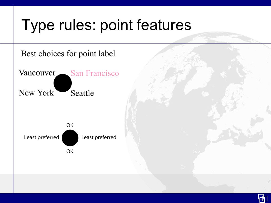 Type rules: point features
