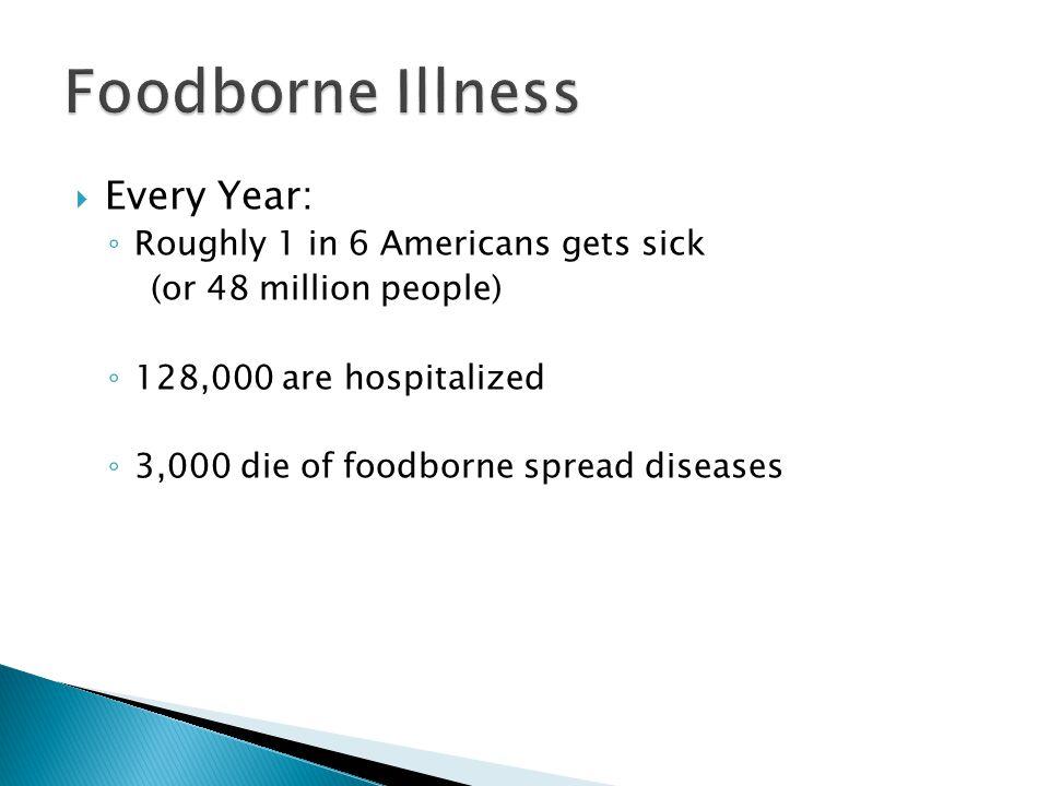  Foodborne Illness Costs the U.S.