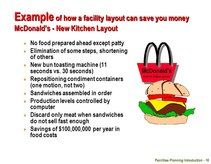 Facilities Planning Introduction - 16 Example of how a facility layout can save you money McDonald's - New Kitchen Layout  No food prepared ahead exc