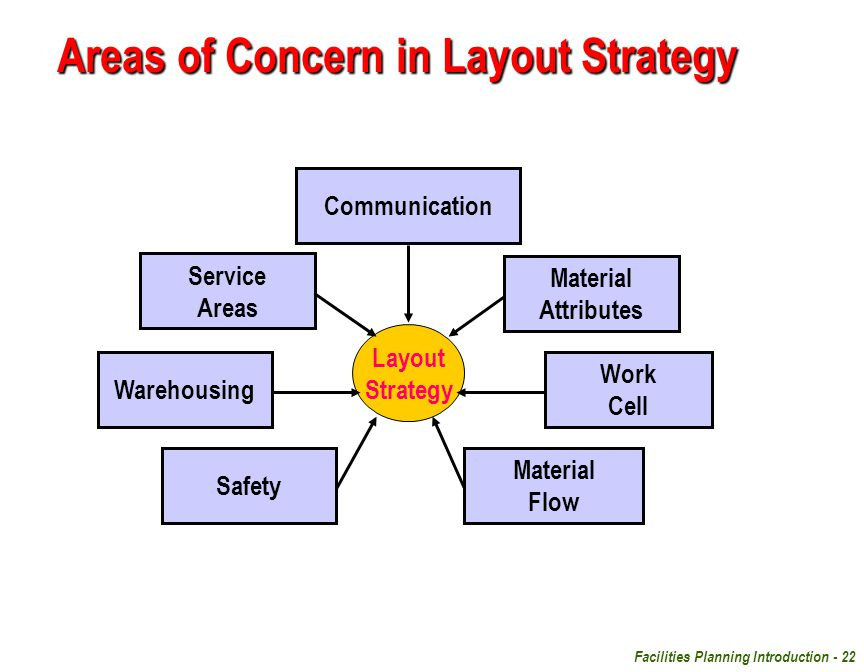 Facilities Planning Introduction - 22 Areas of Concern in Layout Strategy Layout Strategy Material Flow Communication Work Cell Safety Material Attrib