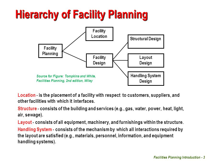 Facilities Planning Introduction - 3 Hierarchy of Facility Planning Location - is the placement of a facility with respect to customers, suppliers, an