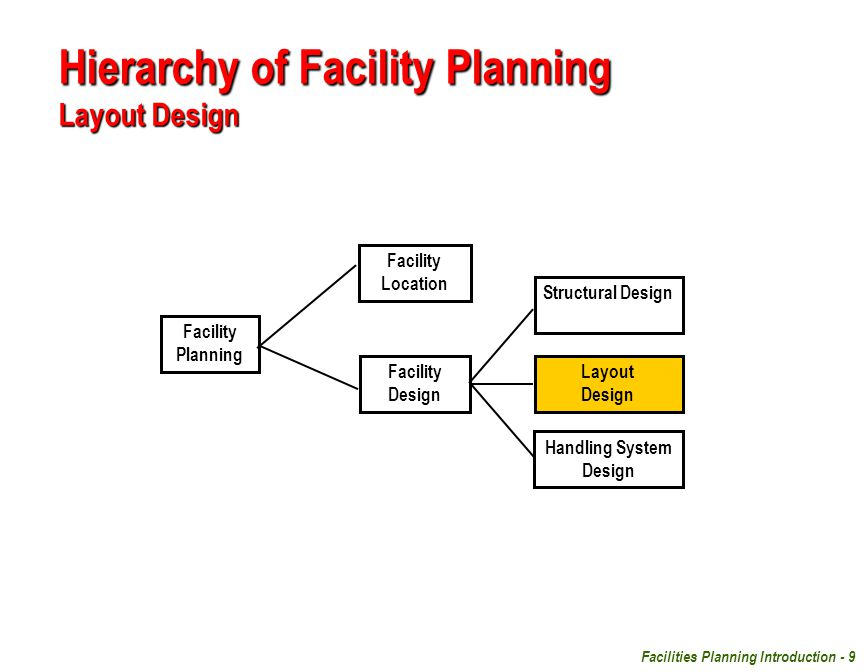 Facilities Planning Introduction - 9 Hierarchy of Facility Planning Layout Design Facility Planning Structural Design Facility Location Facility Desig