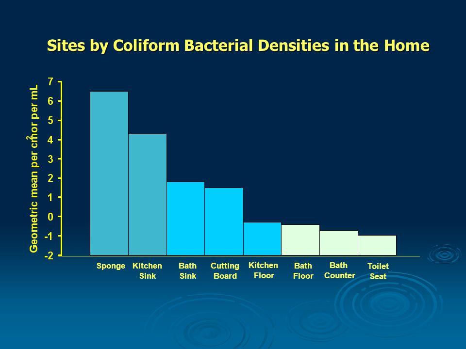 Sites by Coliform Bacterial Densities in the Home Bath Sink Kitchen Floor Bath Counter Bath Floor Toilet Seat Kitchen Sink Sponge Cutting Board