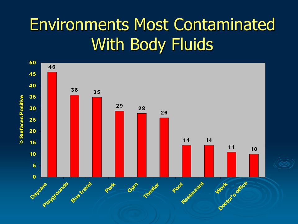 Environments Most Contaminated With Body Fluids