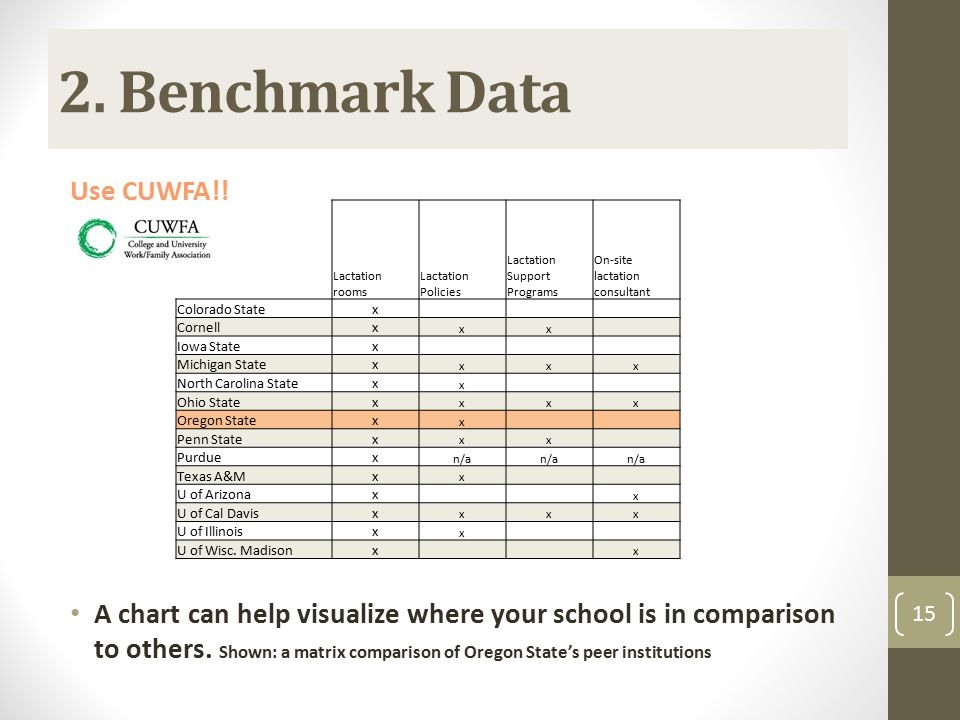 2. Benchmark Data Use CUWFA!! A chart can help visualize where your school is in comparison to others. Shown: a matrix comparison of Oregon State's pe