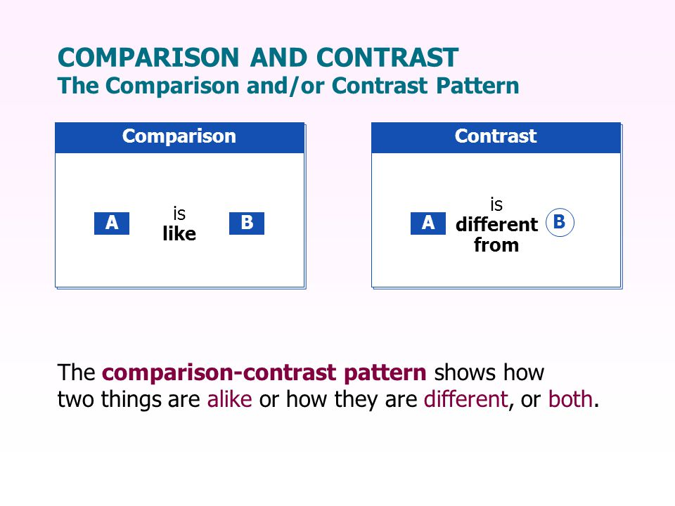 COMPARISON AND CONTRAST The Comparison and/or Contrast Pattern is like Comparison AB is different from Contrast A B The comparison-contrast pattern shows how two things are alike or how they are different, or both.