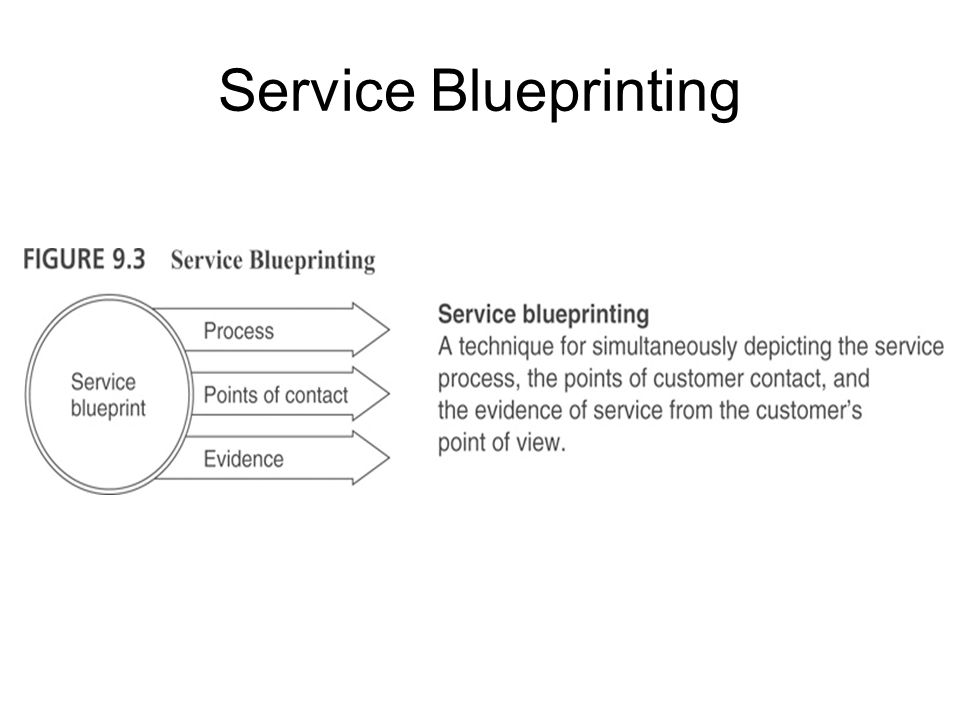 Service Blueprint Components Customer Actions line of interaction Visible Contact Employee Actions line of visibility Invisible Contact Employee Actions line of internal interaction Support Processes