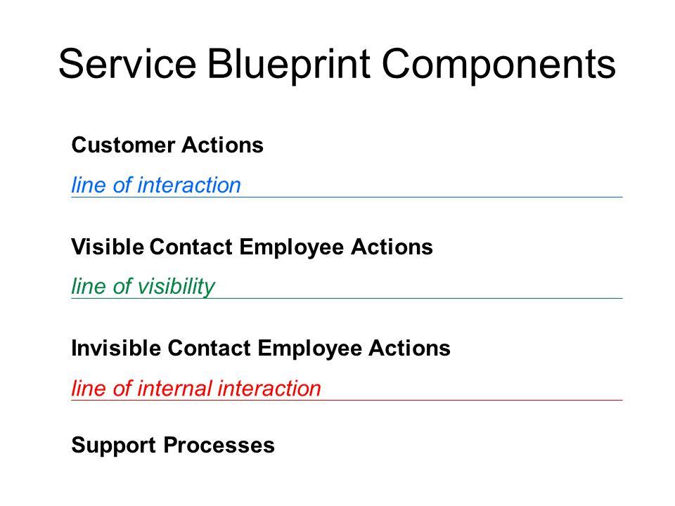 Building a Service Blueprint