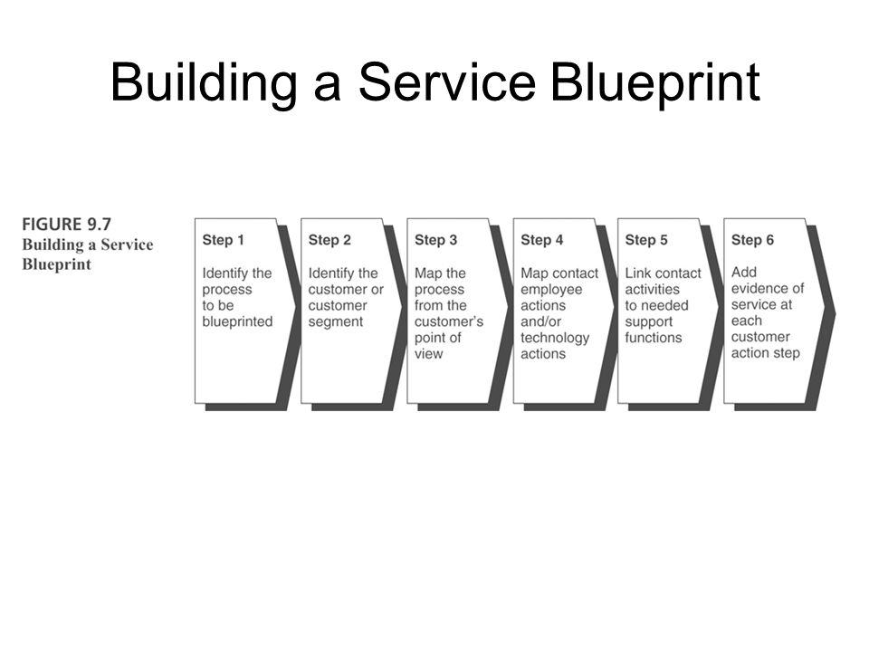 Application of Service Blueprints New Service Development –concept development –market testing Supporting a Zero Defects Culture –managing reliability –identifying empowerment issues Service Recovery Strategies –identifying service problems –conducting root cause analysis –modifying processes