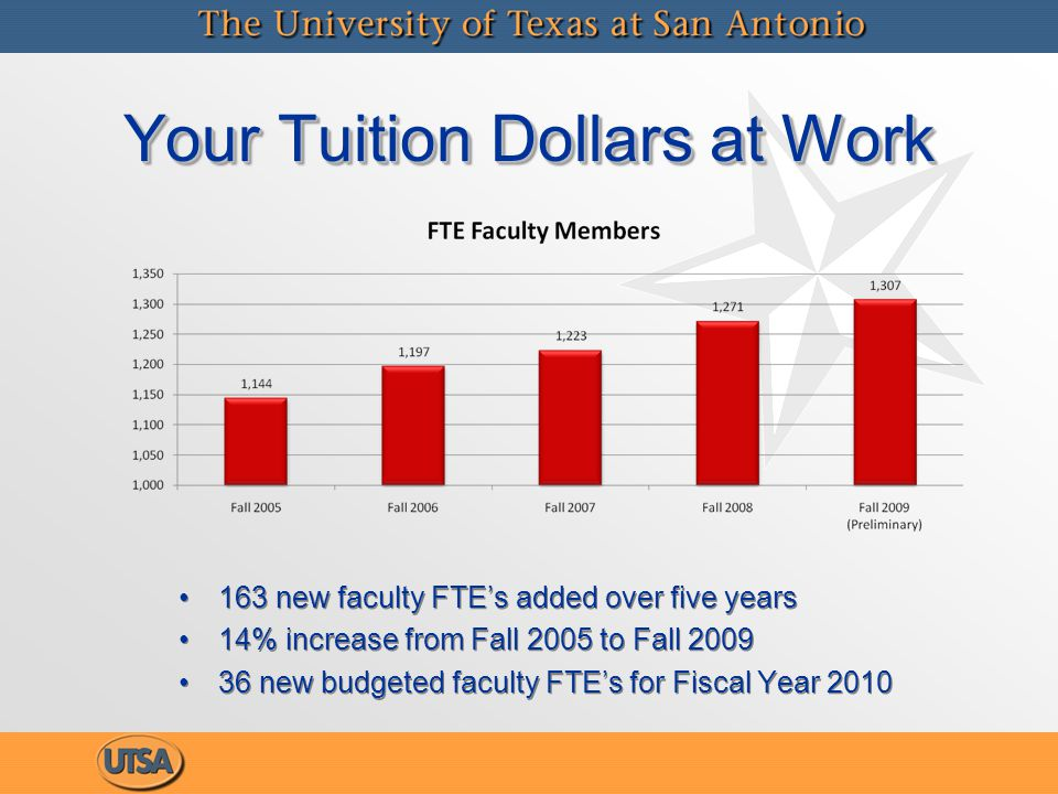 Your Tuition Dollars at Work 163 new faculty FTE's added over five years 14% increase from Fall 2005 to Fall 2009 36 new budgeted faculty FTE's for Fiscal Year 2010