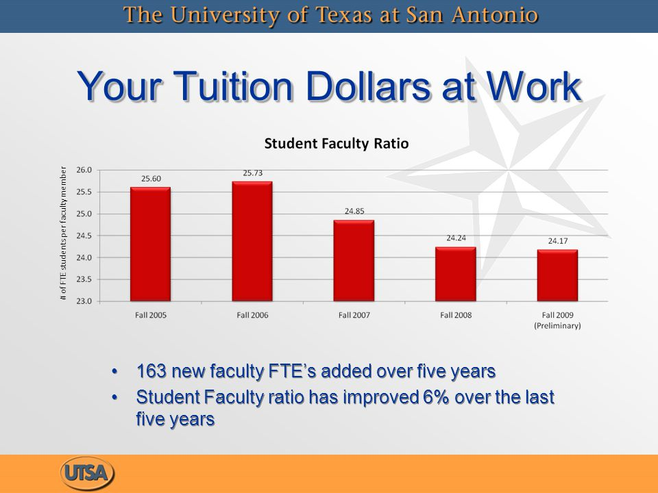 Your Tuition Dollars at Work 163 new faculty FTE's added over five years Student Faculty ratio has improved 6% over the last five years # of FTE students per faculty member