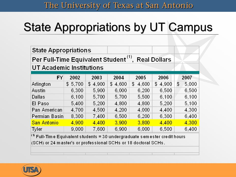 State Appropriations by UT Campus