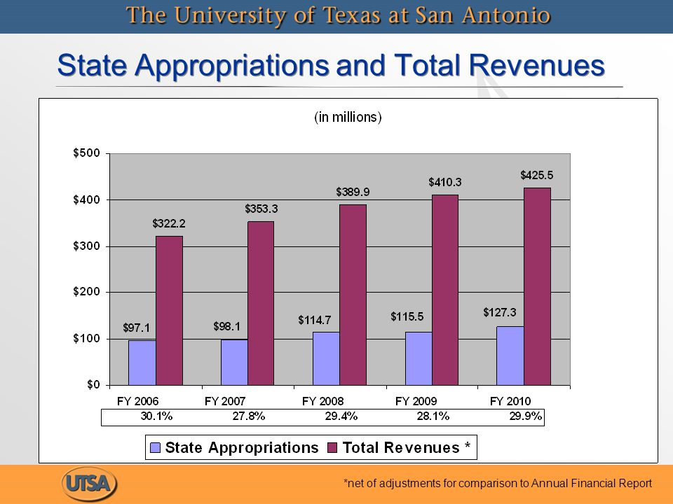 State Appropriations and Total Revenues *net of adjustments for comparison to Annual Financial Report