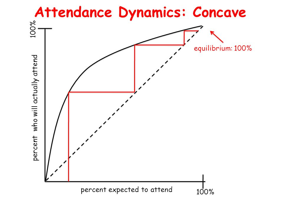 percent expected to attend percent who will actually attend 100% Attendance Dynamics: Concave equilibrium: 100%