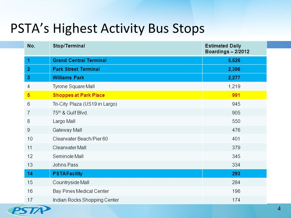 PSTA's Highest Activity Bus Stops No.Stop/TerminalEstimated Daily Boardings – 2/2012 1Grand Central Terminal5,526 2Park Street Terminal2,396 3Williams Park2,277 4Tyrone Square Mall1,219 5Shoppes at Park Place 991 6Tri-City Plaza (US19 in Largo) 945 775 th & Gulf Blvd.