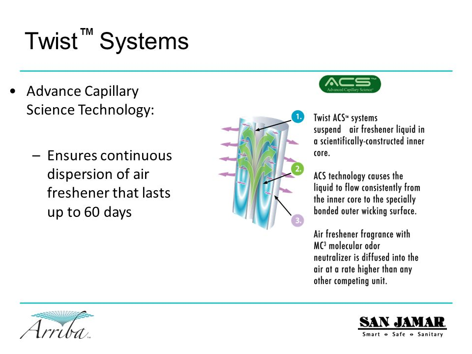 Twist Systems TM Advance Capillary Science Technology: –Ensures continuous dispersion of air freshener that lasts up to 60 days