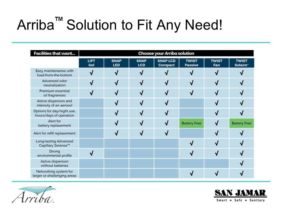 Arriba Solution to Fit Any Need! TM
