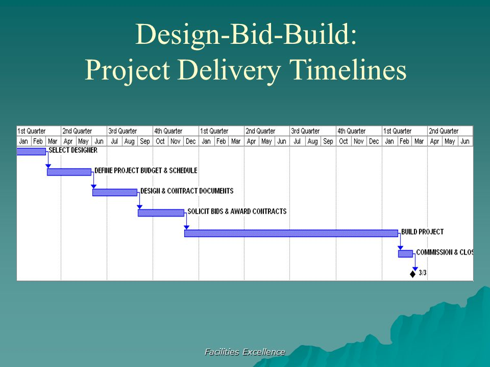 Facilities Excellence Design-Bid-Build: Project Delivery Timelines