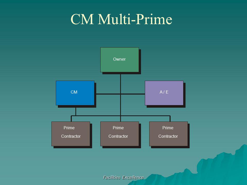 Facilities Excellence CM A / E Owner Prime Contractor Prime Contractor Prime Contractor CM Multi-Prime
