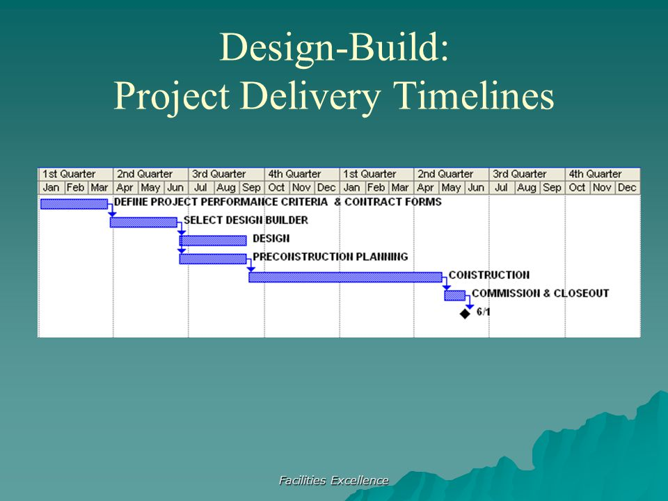 Facilities Excellence Design-Build: Project Delivery Timelines