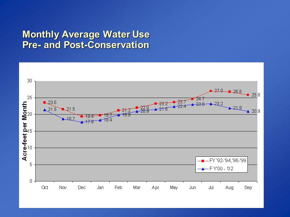 Monthly Average Water Use Pre- and Post-Conservation
