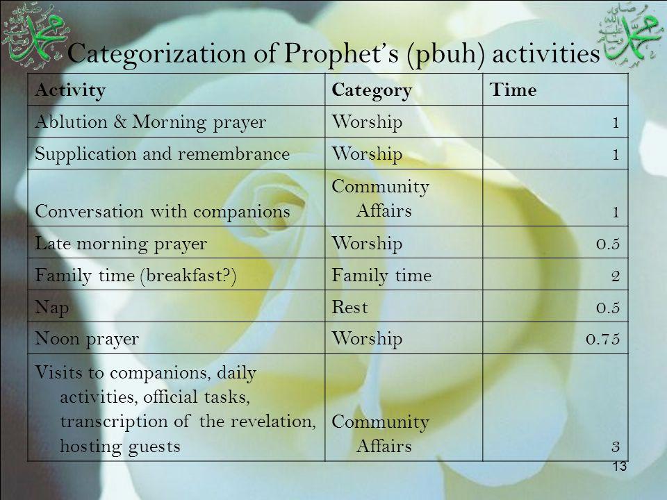 13 Categorization of Prophet's (pbuh) activities ActivityCategoryTime Ablution & Morning prayerWorship1 Supplication and remembranceWorship1 Conversat