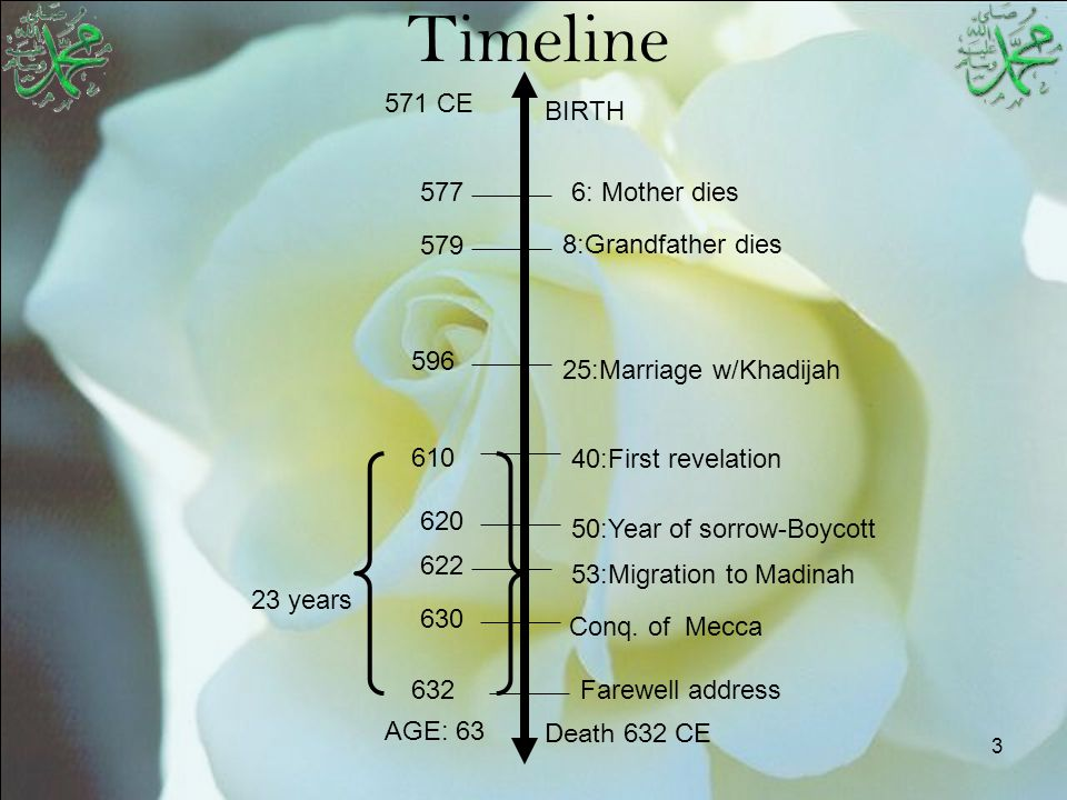 3 Timeline BIRTH 571 CE 6: Mother dies 8:Grandfather dies 25:Marriage w/Khadijah 40:First revelation 50:Year of sorrow-Boycott 53:Migration to Madinah