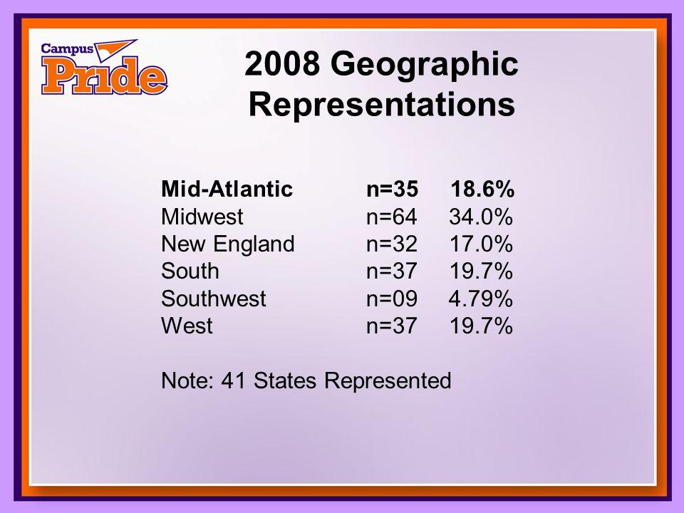 2008 Geographic Representations Mid-Atlantic n=35 18.6% Midwest n=64 34.0% New England n=32 17.0% South n=37 19.7% Southwest n=09 4.79% West n=37 19.7% Note: 41 States Represented