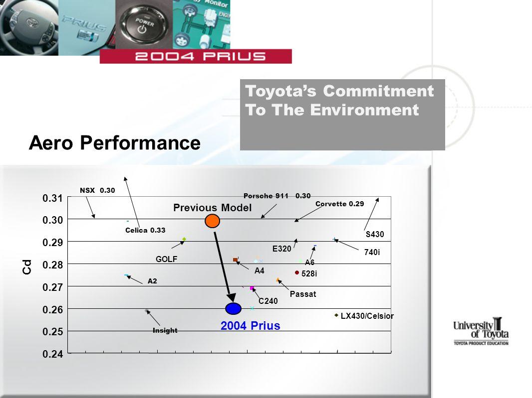 Aero Performance E320 C240 528i 740i A2 A4 A6 GOLF Passat Insight LX430/Celsior S430 0.24 0.25 0.26 0.27 0.28 0.29 0.30 0.31 Previous Model Cd 2004 Prius Celica 0.33 Corvette 0.29 Porsche 911 0.30 NSX 0.30 Toyota's Commitment To The Environment