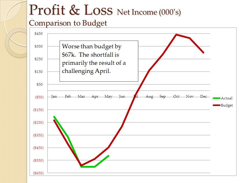 Profit & Loss Net Income (000's) Comparison to Budget