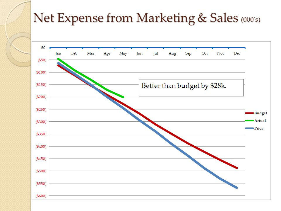 Net Expense from Marketing & Sales (000's)