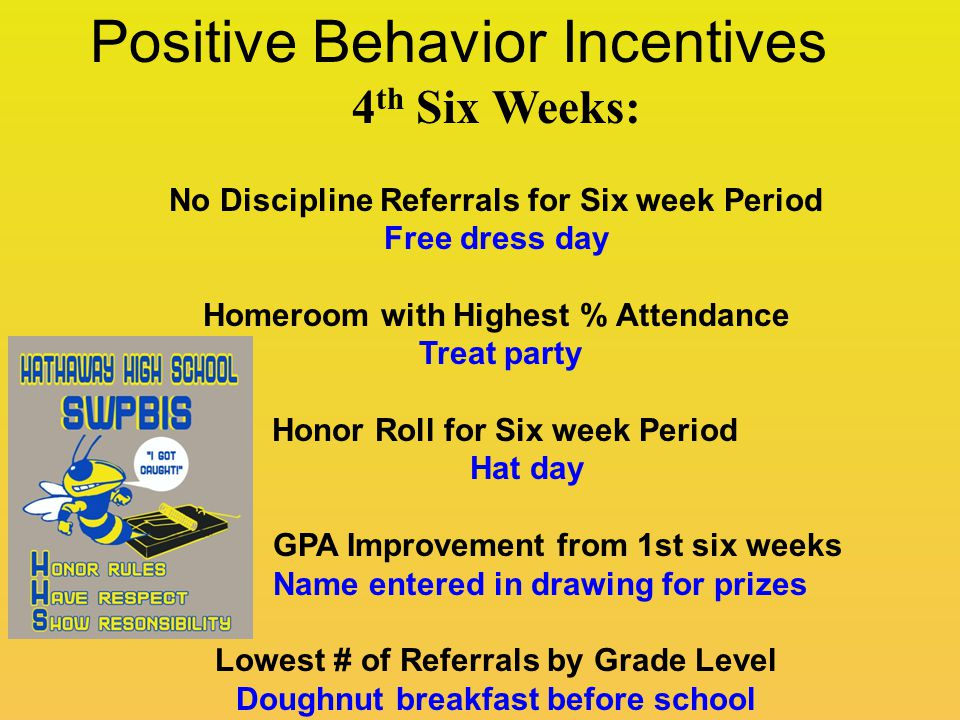 Positive Behavior Incentives 4 th Six Weeks: No Discipline Referrals for Six week Period Free dress day Homeroom with Highest % Attendance Treat party Honor Roll for Six week Period Hat day GPA Improvement from 1st six weeks Name entered in drawing for prizes Lowest # of Referrals by Grade Level Doughnut breakfast before school