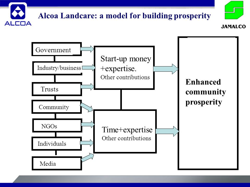 Alcoa Landcare: a model for building prosperity Trusts Government Industry/business Community NGOs Individuals Media Time+expertise Other contributions Start-up money +expertise.