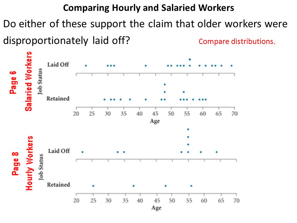 Comparing Hourly and Salaried Workers Do either of these support the claim that older workers were disproportionately laid off? Compare distributions.