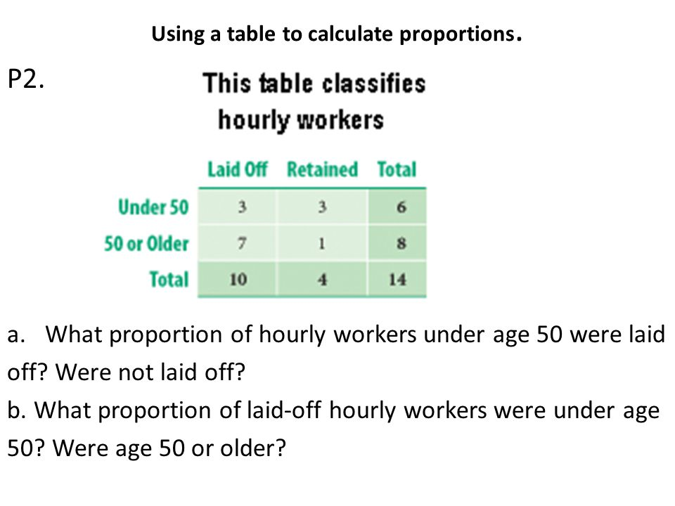 Using a table to calculate proportions. P2. a.What proportion of hourly workers under age 50 were laid off? Were not laid off? b. What proportion of l
