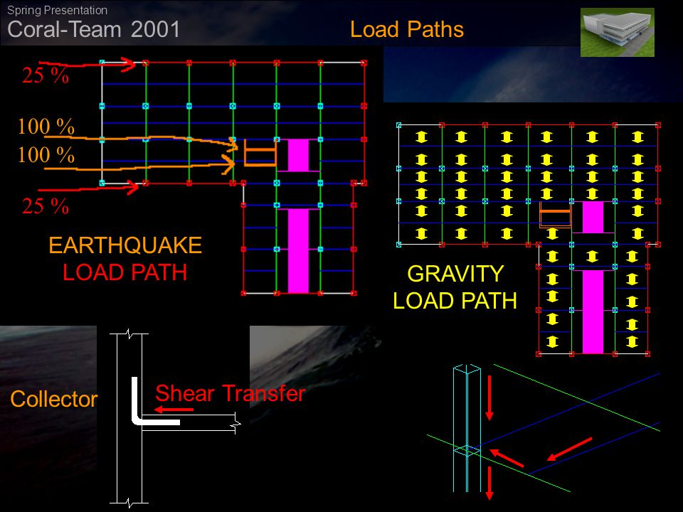 ` Coral-Team 2001 Spring Presentation Load Paths 100 % 25 % EARTHQUAKE LOAD PATH GRAVITY LOAD PATH Collector Shear Transfer
